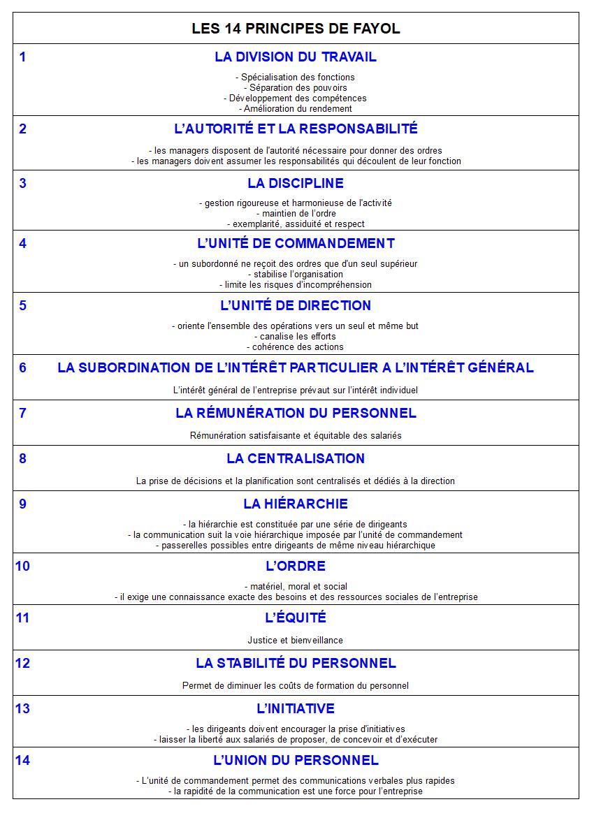 Les 14 principes de Fayol