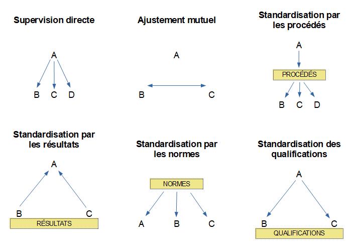 Mécanismes de coordination Mintzberg