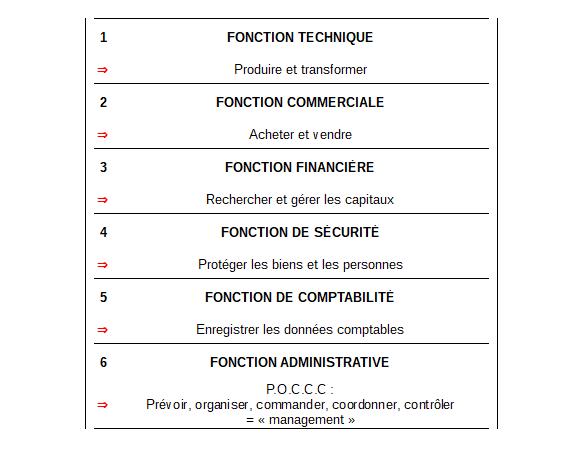 Schéma fonctions Fayol