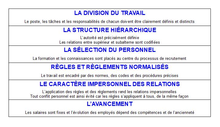 Weber - 6 principes bureaucratie