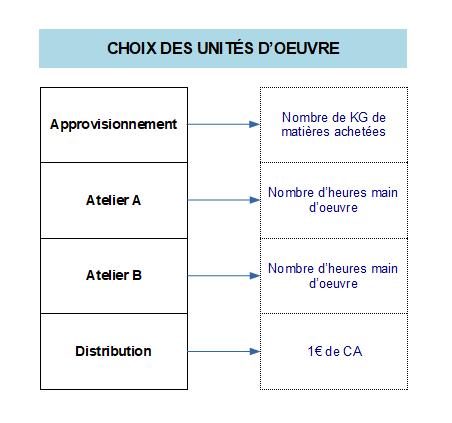 Choix des unités d'œuvre