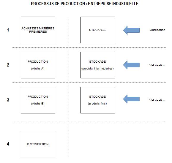Processus entreprise industrielle