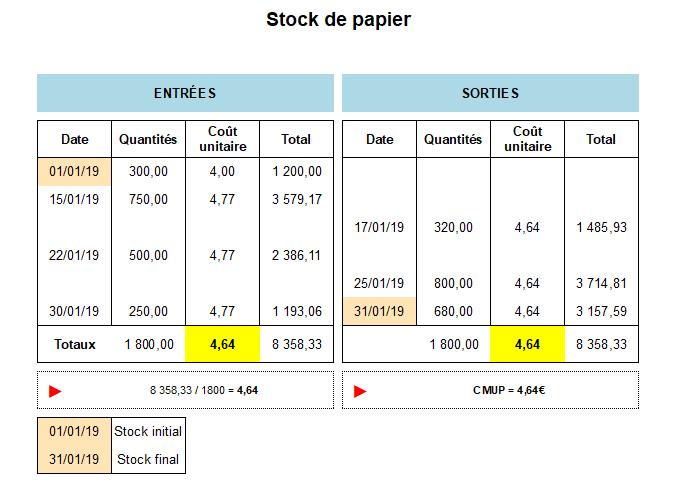 Fiche stocks CMUP