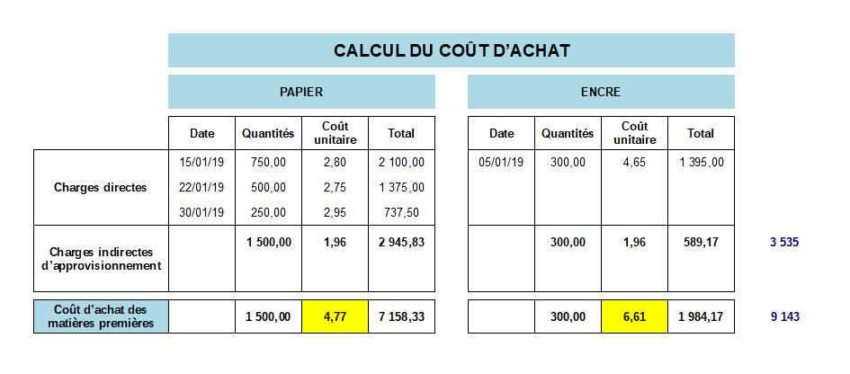 calcul coût d'achat