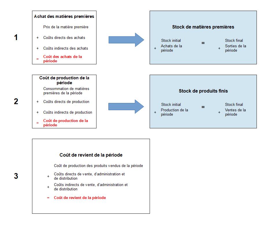 Processus coût de revient complet