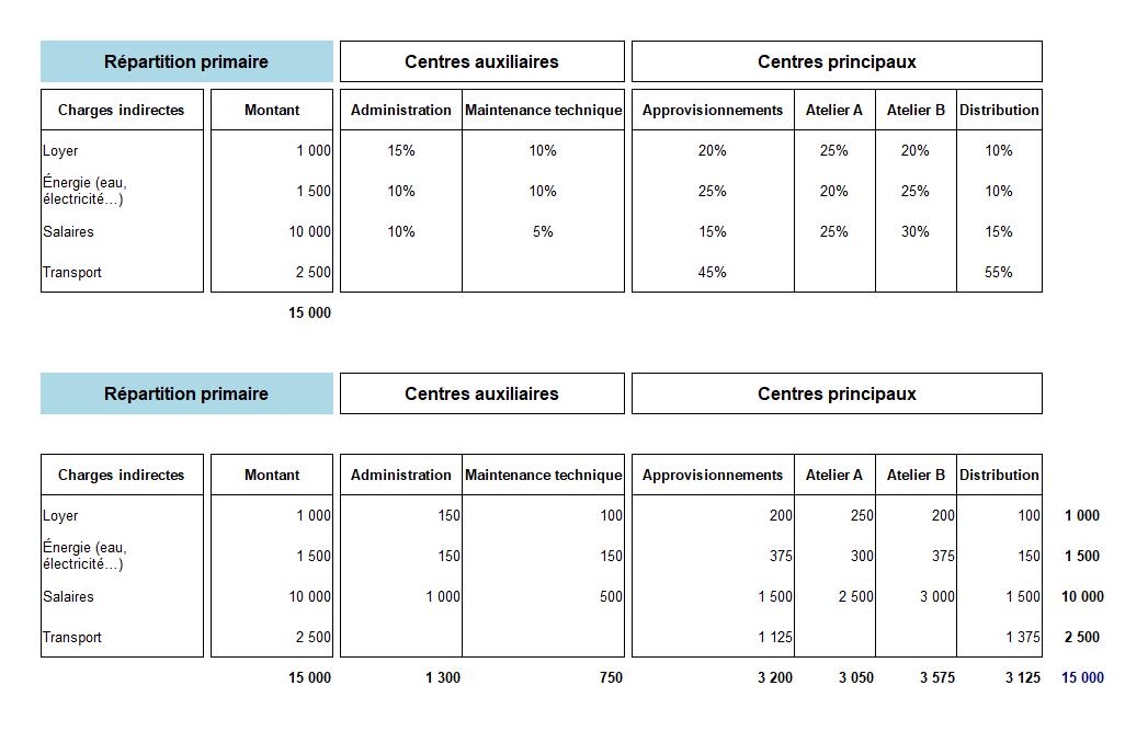Répartition primaire coût complet