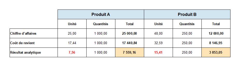 Résultat analytique