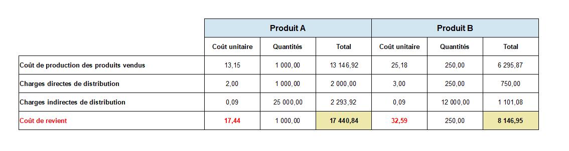 Tableau calcul coût de revient