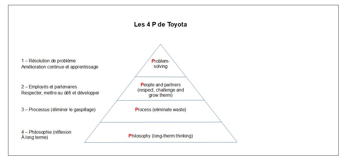 La pyramide des 4 P deToyota