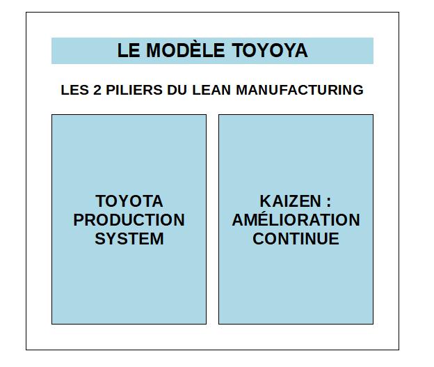 Toyota : Les 2 piliers du modèle