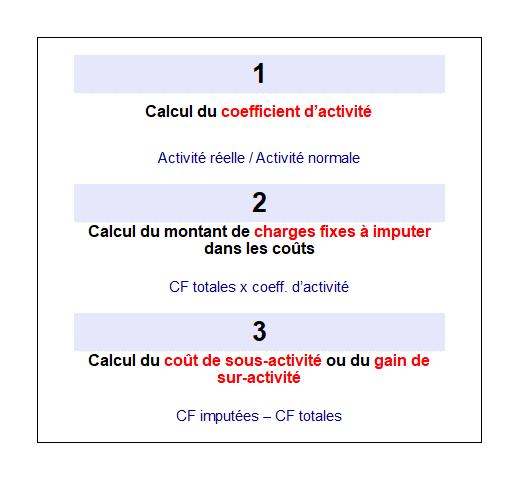 Méthode de l'IRCF