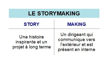 Tesla - Le storymaking