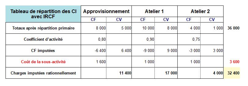 Tableau de répartition des charges indirectes avec imputation rationnelle