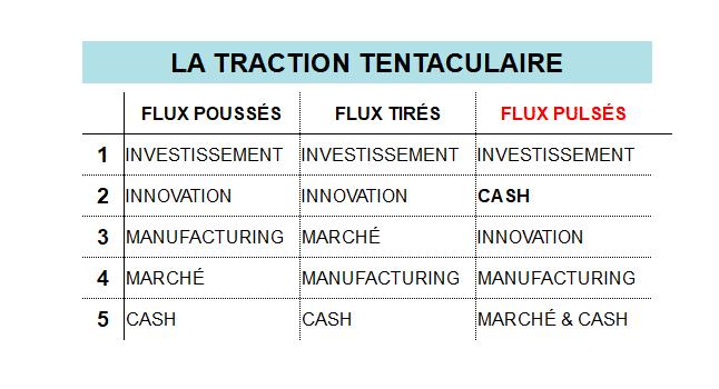 Tesla - Flux pulsés et traction tentaculaire