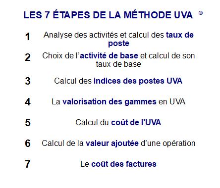 La méthode UVA