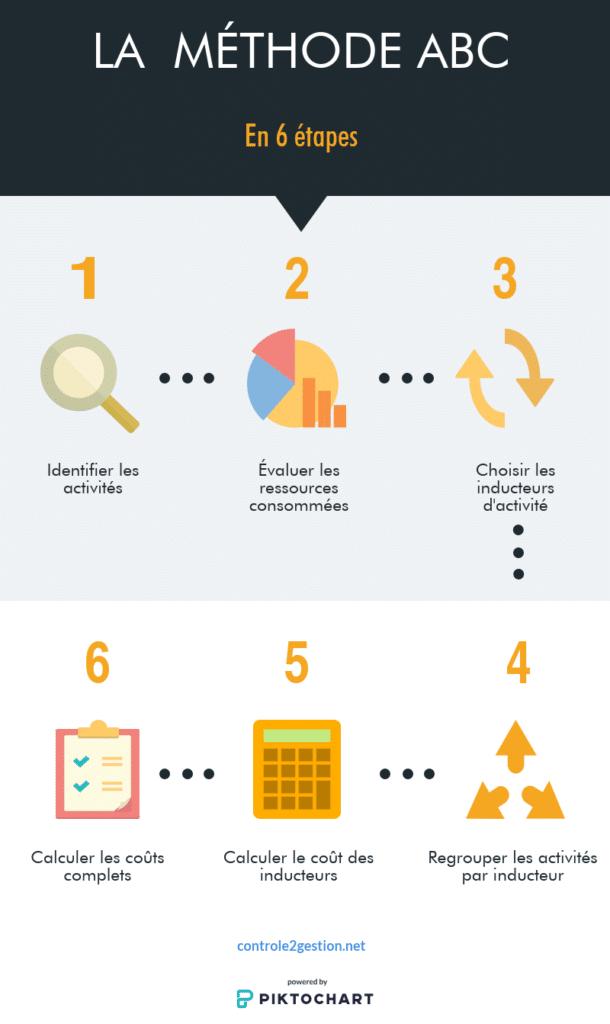 La méthode ABC contrôle de gestion