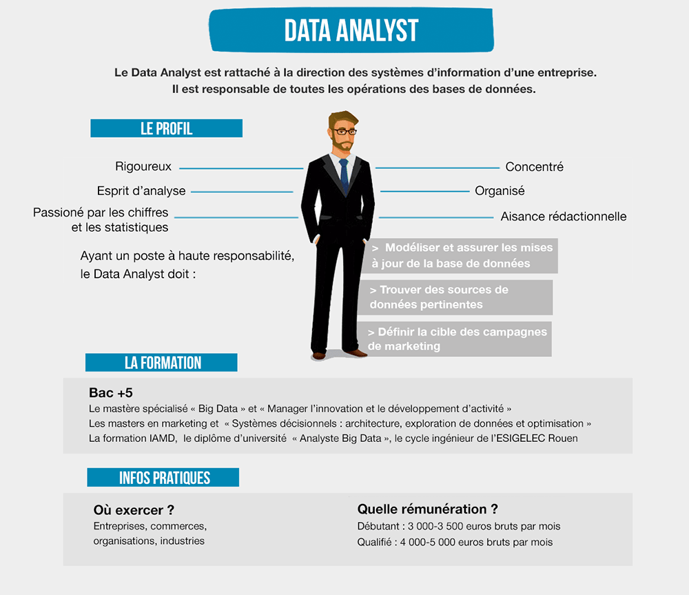 Le data analyst