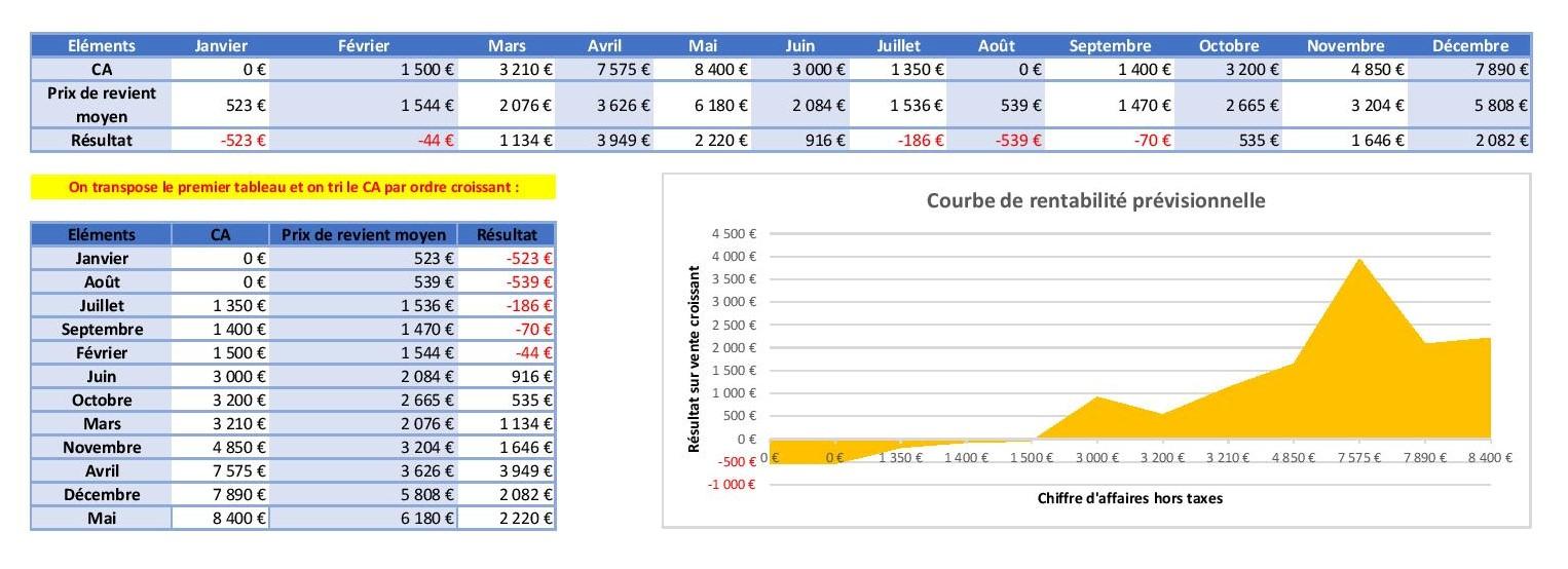 Courbe de rentabilité prévisionnelle