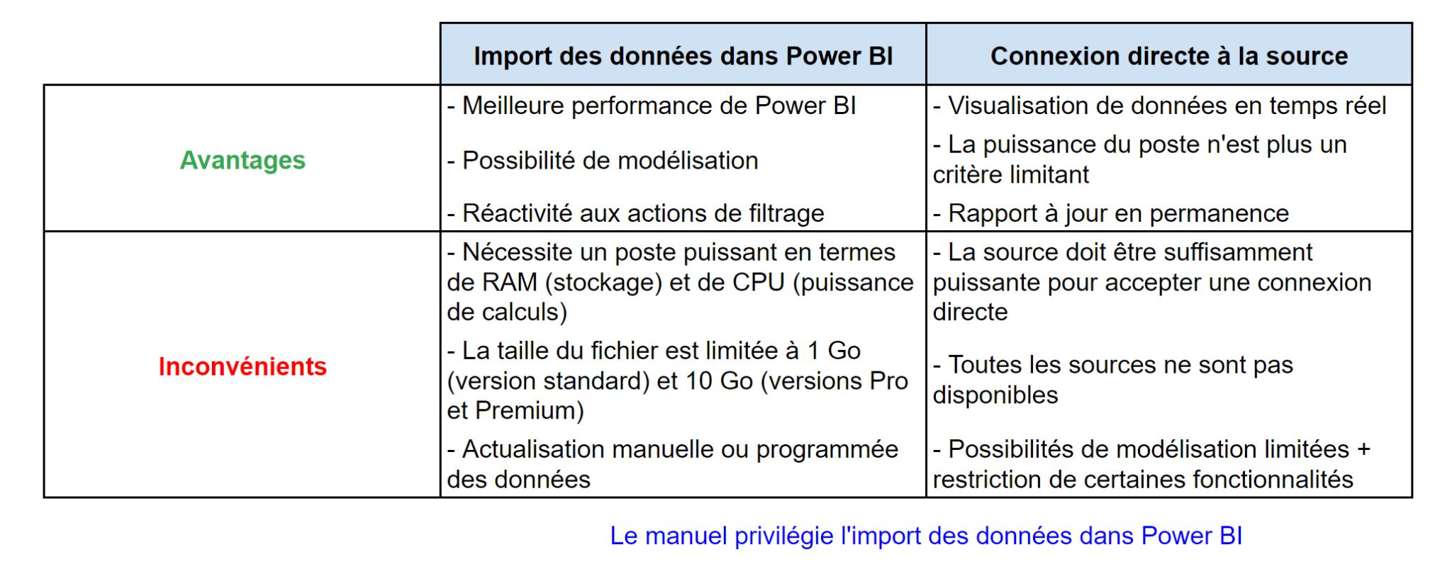 Power BI - Type de connexion